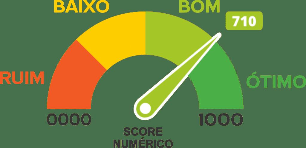 Score de crédito: o que é e como usá-lo Aumentar Score de cr%C3%A9dito 2019