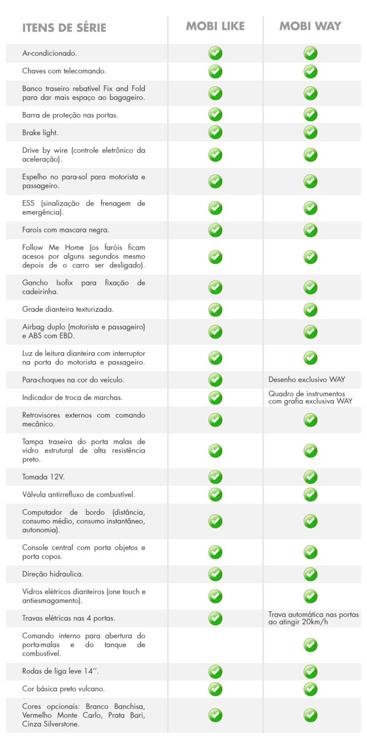 Comparativo: as principais diferenças entre o Fiat Mobi Like e o Fiat Mobi Way ITENS DE S%C3%89RIE MOBI