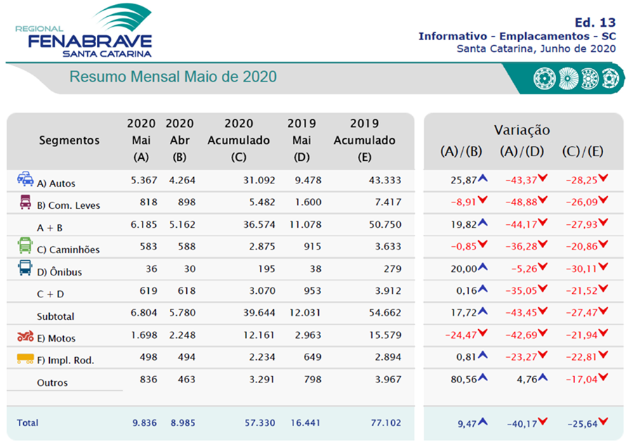 Santa Catarina registra crescimento de 9,47% nos emplacamentos de veículos automotores unnamed