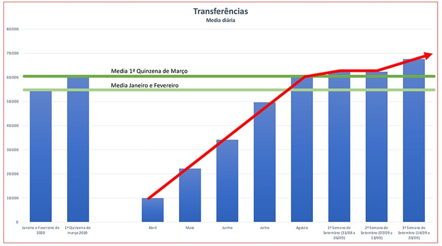 Vendas de usados superam expectativas e retornam ao nível pré-crise Fenauto GraficoTransfer%C3%AAnciasDiarias