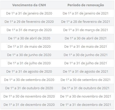 Entenda como será a renovação da CNH em 2021 22